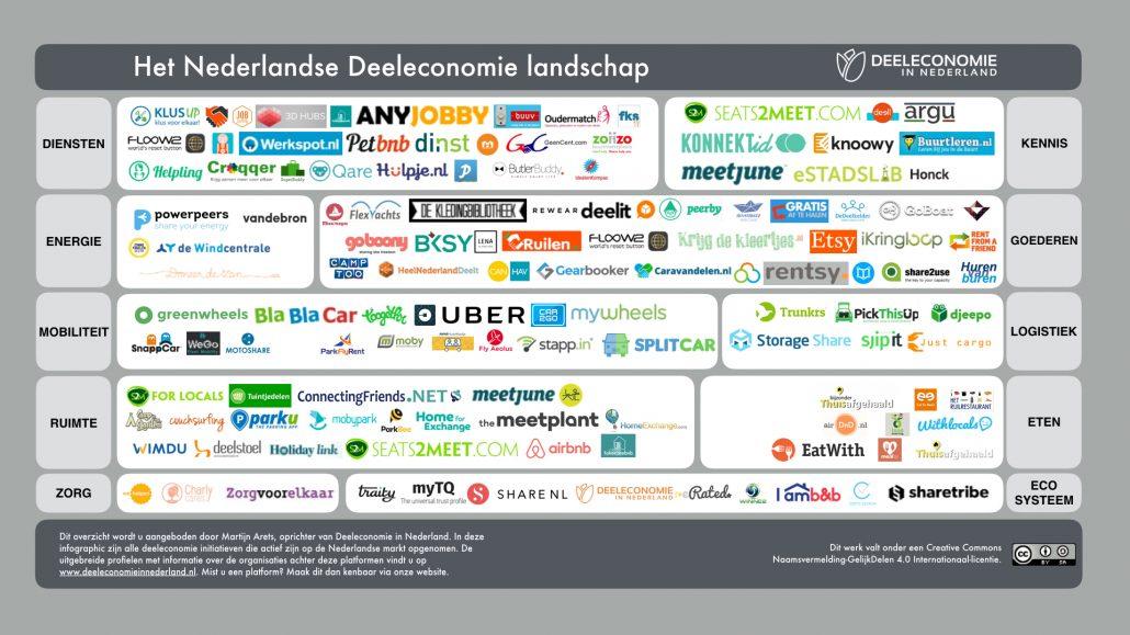 overzicht deeleconomie platformen versie 2 februari 2017