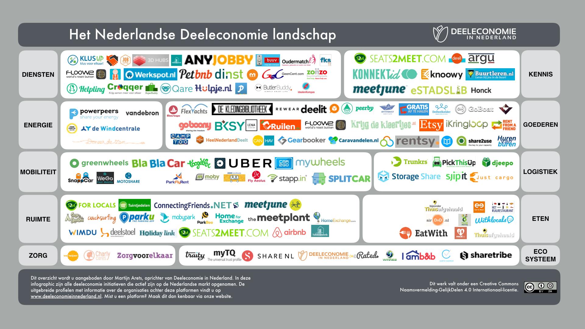 voorbeelden deeleconomie